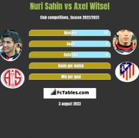 Nuri Sahin vs Axel Witsel h2h player stats