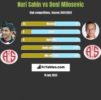 Nuri Sahin vs Deni Milosevic h2h player stats