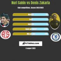 Nuri Sahin vs Denis Zakaria h2h player stats