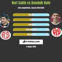 Nuri Sahin vs Dominik Kohr h2h player stats