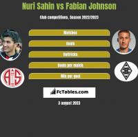 Nuri Sahin vs Fabian Johnson h2h player stats