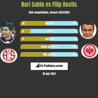 Nuri Sahin vs Filip Kostic h2h player stats