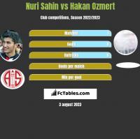 Nuri Sahin vs Hakan Ozmert h2h player stats