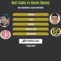 Nuri Sahin vs Harun Alpsoy h2h player stats