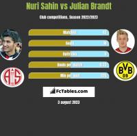 Nuri Sahin vs Julian Brandt h2h player stats