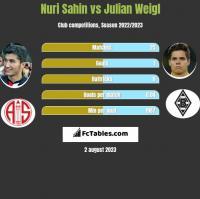 Nuri Sahin vs Julian Weigl h2h player stats
