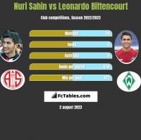 Nuri Sahin vs Leonardo Bittencourt h2h player stats