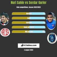 Nuri Sahin vs Serdar Gurler h2h player stats