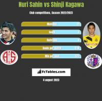 Nuri Sahin vs Shinji Kagawa h2h player stats