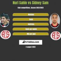 Nuri Sahin vs Sidney Sam h2h player stats