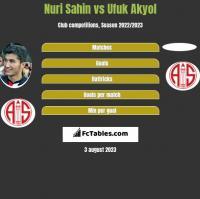 Nuri Sahin vs Ufuk Akyol h2h player stats
