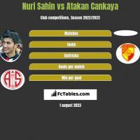 Nuri Sahin vs Atakan Cankaya h2h player stats
