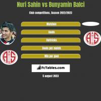 Nuri Sahin vs Bunyamin Balci h2h player stats