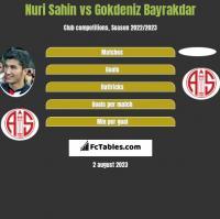Nuri Sahin vs Gokdeniz Bayrakdar h2h player stats