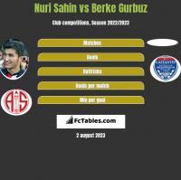 Nuri Sahin vs Berke Gurbuz h2h player stats