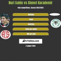 Nuri Sahin vs Ahmet Karademir h2h player stats