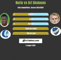 Nurio vs Ari Skulason h2h player stats