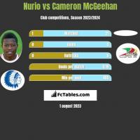 Nurio vs Cameron McGeehan h2h player stats