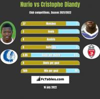 Nurio vs Cristophe Diandy h2h player stats