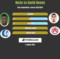 Nurio vs David Henen h2h player stats