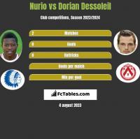 Nurio vs Dorian Dessoleil h2h player stats