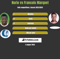 Nurio vs Francois Marquet h2h player stats