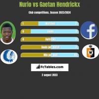 Nurio vs Gaetan Hendrickx h2h player stats