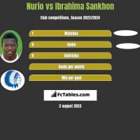 Nurio vs Ibrahima Sankhon h2h player stats
