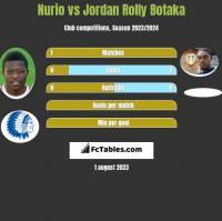 Nurio vs Jordan Rolly Botaka h2h player stats