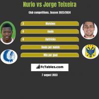 Nurio vs Jorge Teixeira h2h player stats