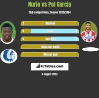 Nurio vs Pol Garcia h2h player stats