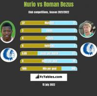 Nurio vs Roman Bezus h2h player stats