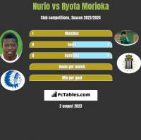 Nurio vs Ryota Morioka h2h player stats