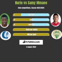 Nurio vs Samy Mmaee h2h player stats
