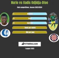 Nurio vs Vadis Odjidja-Ofoe h2h player stats