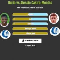 Nurio vs Alessio Castro-Montes h2h player stats