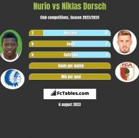 Nurio vs Niklas Dorsch h2h player stats