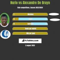 Nurio vs Alexandre De Bruyn h2h player stats