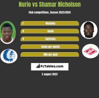 Nurio vs Shamar Nicholson h2h player stats