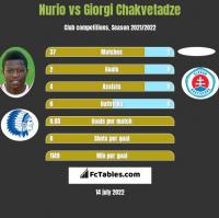 Nurio vs Giorgi Chakvetadze h2h player stats