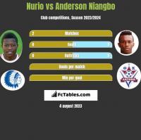 Nurio vs Anderson Niangbo h2h player stats