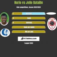 Nurio vs Jelle Bataille h2h player stats