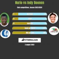 Nurio vs Indy Boonen h2h player stats