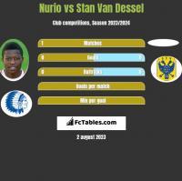 Nurio vs Stan Van Dessel h2h player stats