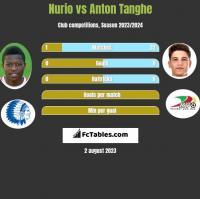 Nurio vs Anton Tanghe h2h player stats