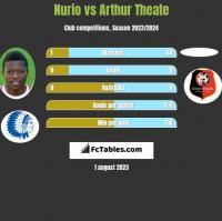Nurio vs Arthur Theate h2h player stats