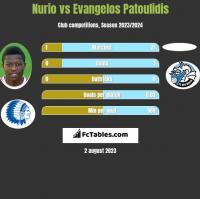 Nurio vs Evangelos Patoulidis h2h player stats
