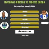 Nwankwo Obiorah vs Alberto Bueno h2h player stats