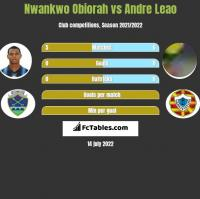 Nwankwo Obiorah vs Andre Leao h2h player stats