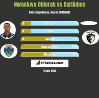 Nwankwo Obiorah vs Carlinhos h2h player stats